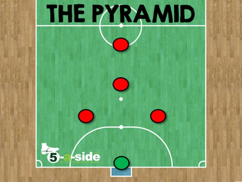 Top 4 chiến thuật bóng đá 5 người